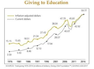 2017 GUSA Giving to Education 1976-2016.jpg