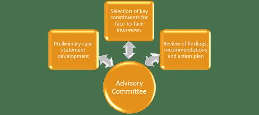 Feasibility_Study_Advisory_Committee