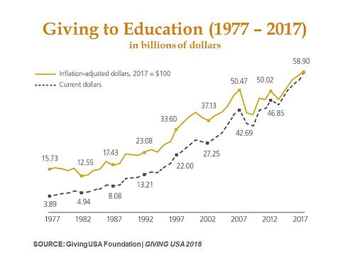 Giving to Education 2017