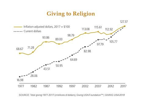 Giving to Religion 2017