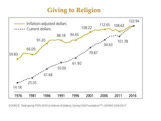 Giving to Religion-1.jpg