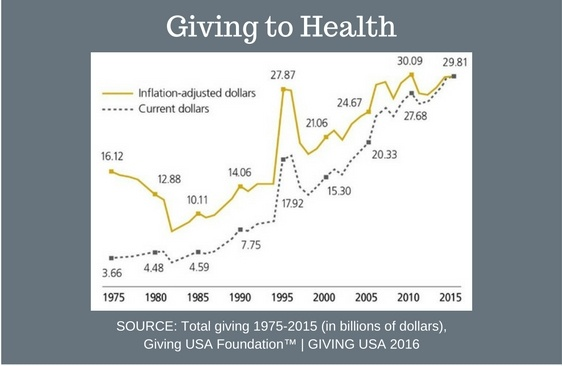Giving_to_Health_Graph.jpg