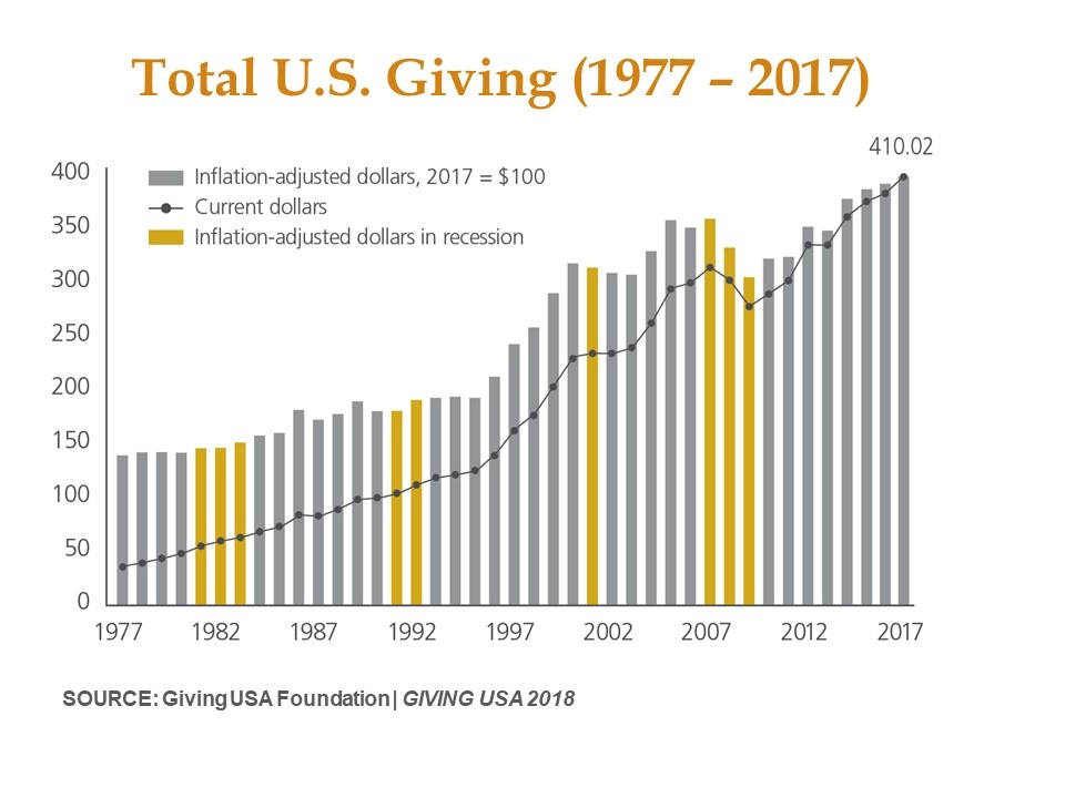 Total Giving 2017