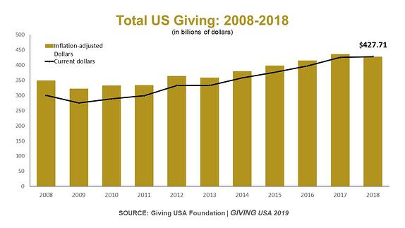 Total Giving Chart 2008 - 2018