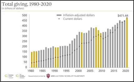 Total Giving Graph 1980 - 2020 REV